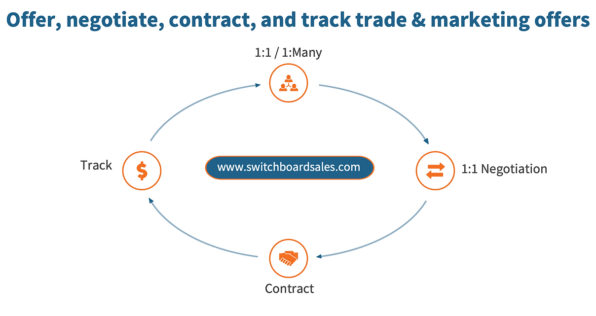 Switchboard Sales_New Graphic 091421 2021-09-14 13-45-42.png
