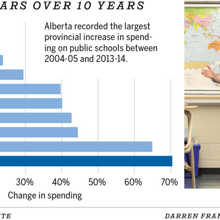 Alberta's public school spending up by 70 per cent, highest in Canada: study