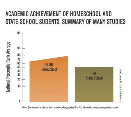 HOMESCHOOLING: THE RESEARCH