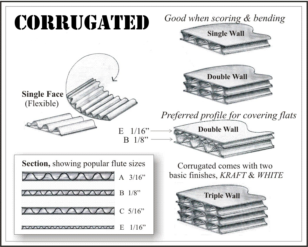 Basics of Corrugated