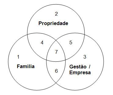Teoria básica da empresa familiar completa 40 anos