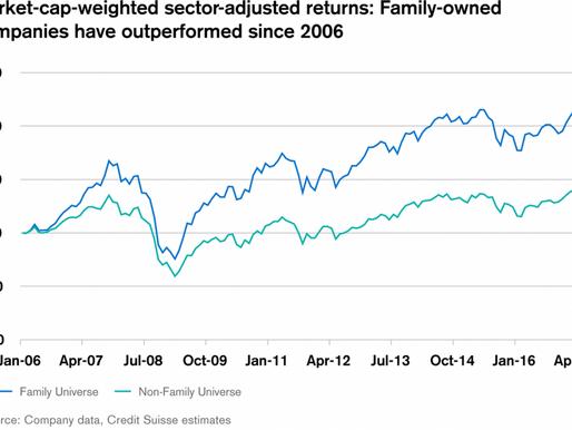 """Empresas familiares goleiam a performance de suas pares """"profissionais"""""""