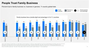 Empresas familiares têm uma enorme vantagem não aproveitada