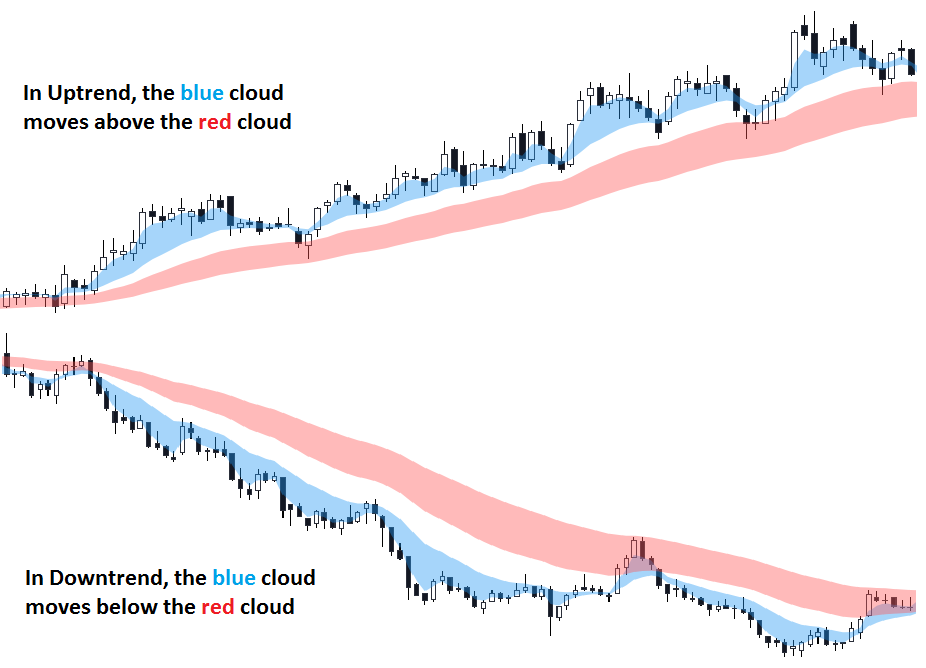 Multiple Moving Averages strategy, Guppy, Trend Following, Uptrend, Downtrend, Pullback Trades