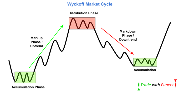 Wyckoff Market Cycle