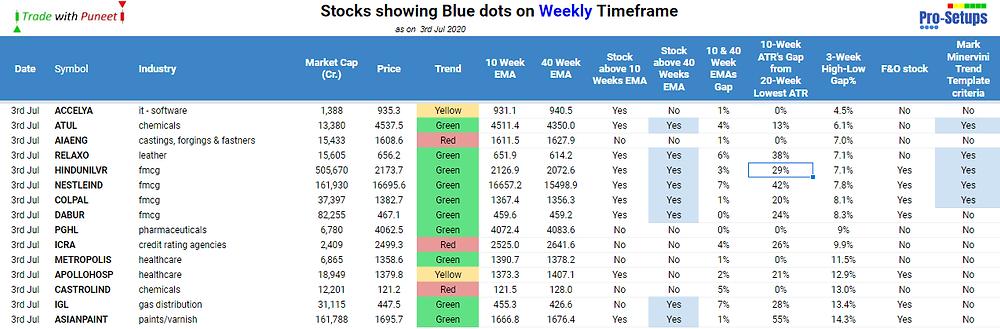 Weekly Timeframe Watchlist updated everyday