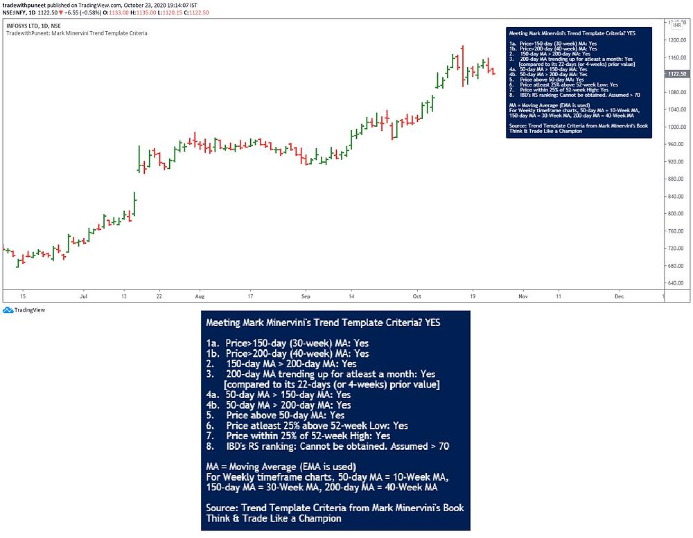 Mark Minervini's Trend Template Criteria on TradingView Chart