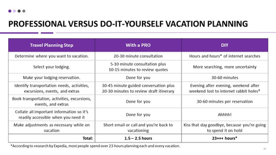 DIY vacation planning versus using a professional vacation planner