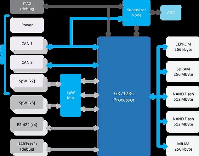 OBC Block Diagram.png