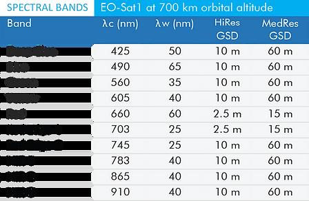 EO-Sat1 Payload Spec.png