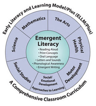 ELLM graph - pre-school learning model