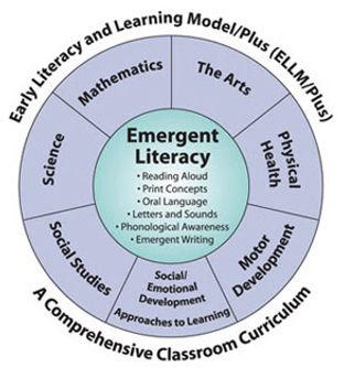 ELLM graph - pre-school learning model