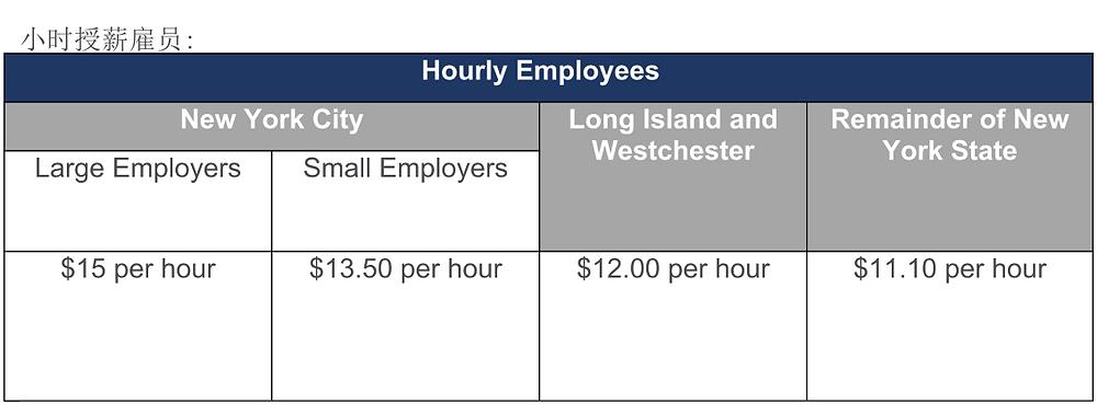 小时授薪标准
