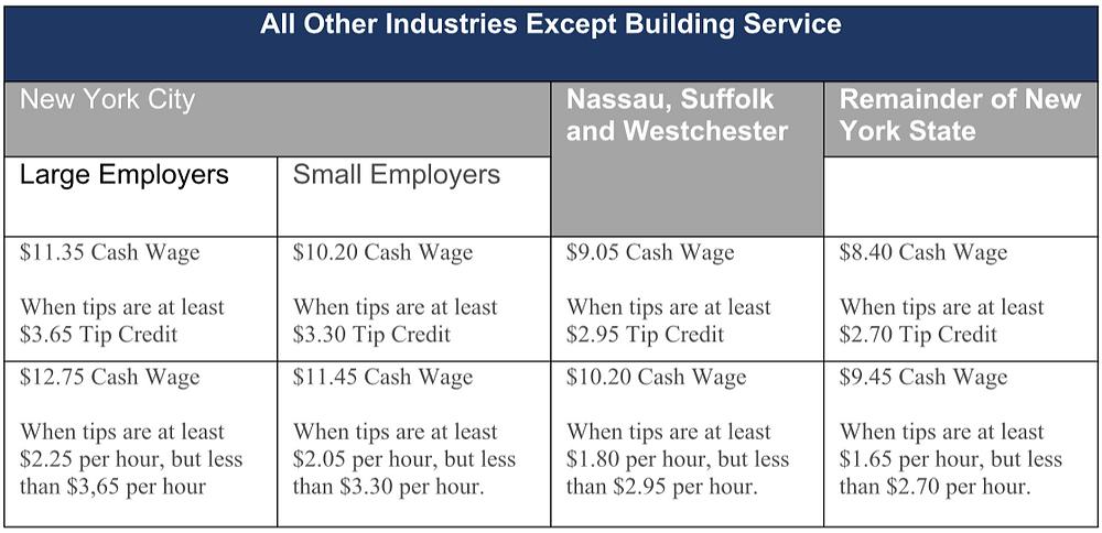 纽约州其他行业最低薪资标准