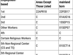 美国移民改革方案发布,职业移民配额大幅增加