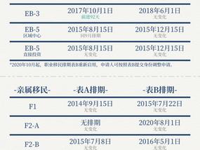 11月移民排期表B仍然开放;新财年H-1B抽签或将由薪资决定