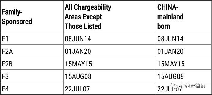3月亲属移民排期表B