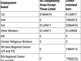 2020年3月最新移民排期,EB-5排期大幅前进!