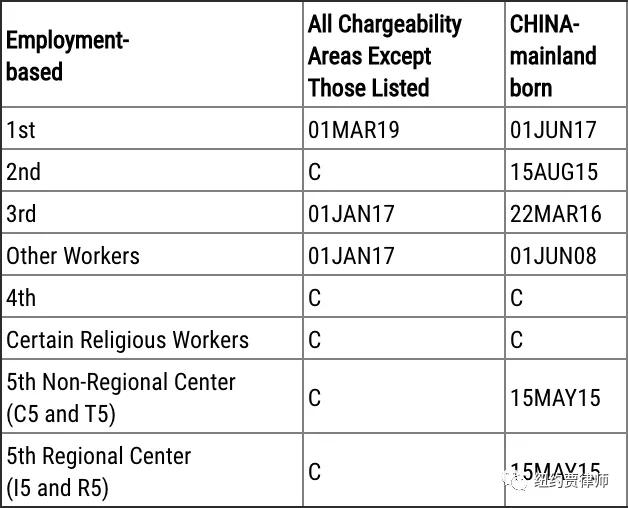 3月职业移民排期表A