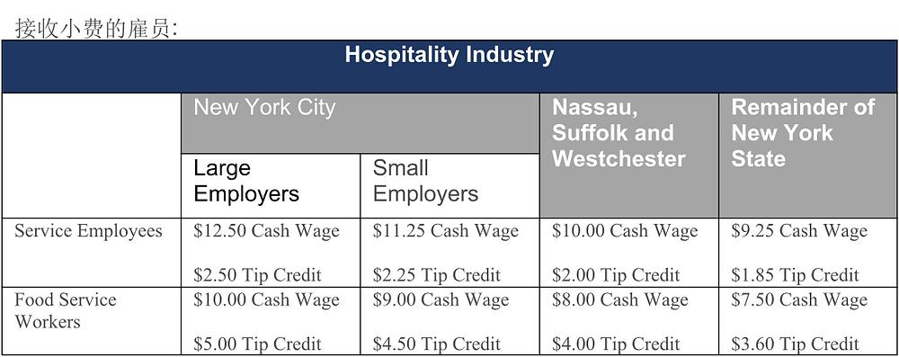 纽约州最低薪资标准-接受小费的雇员