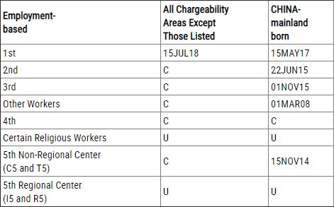 职业移民排期表A