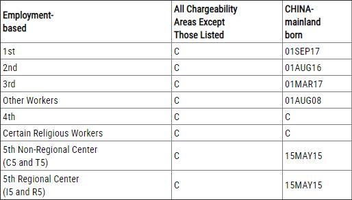 职业移民排期表B