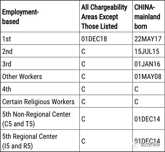 职业移民表A
