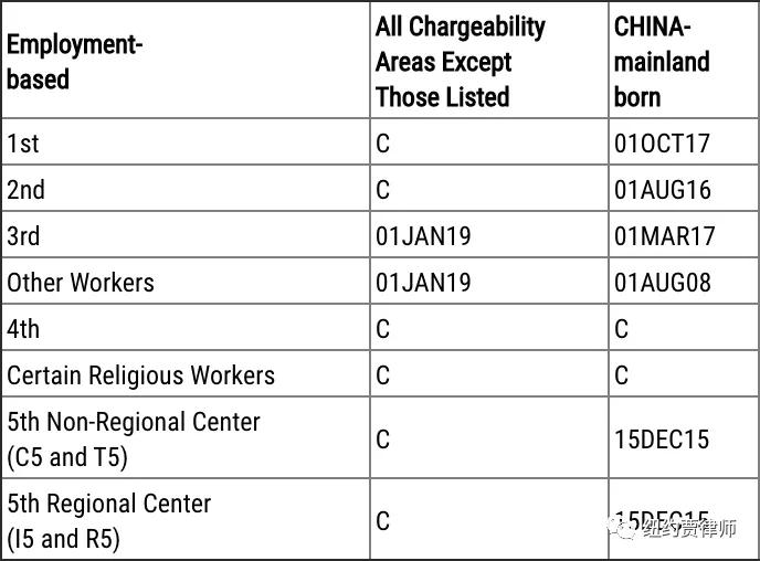 3月职业移民排期表B