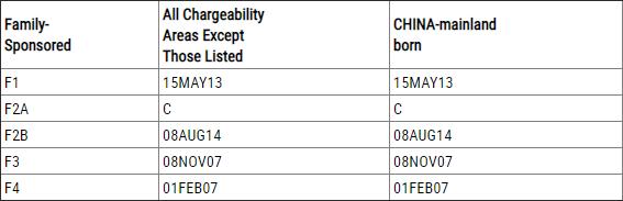 亲属移民排期表A