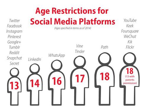 age_restrictins