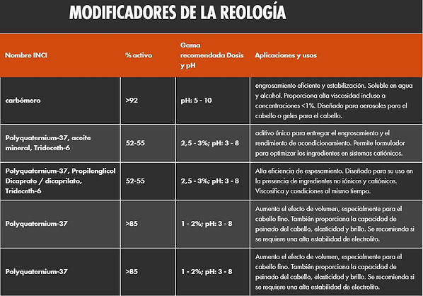 Modificadores de reología