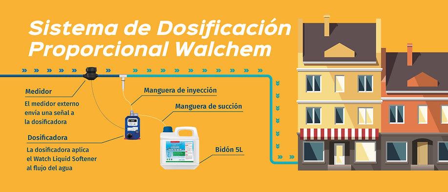 equip walchem, dosificador par suavizado de agua, alta precisión