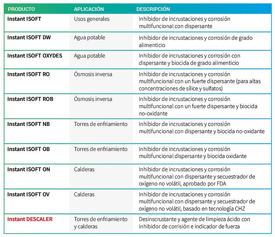 Instant I-soft, Inhibidor de incrustaciones y corrosión, químicos verdes