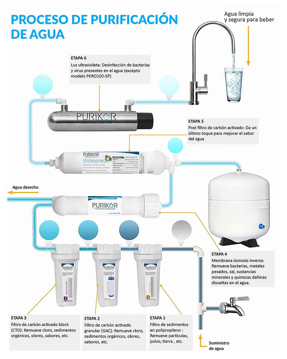 Proceso purificación de agua PURIKOR, osmosis inersa residencial