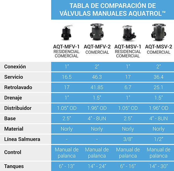 Tabla comparativa valvulas manuales aquatrol