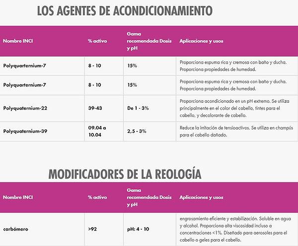 Ducha, agents de acondionamiento y modificadores reológicos
