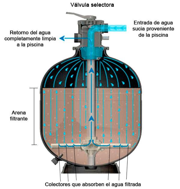 Funcionamiento filtro piscina