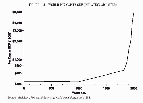 World Per Capita GDP