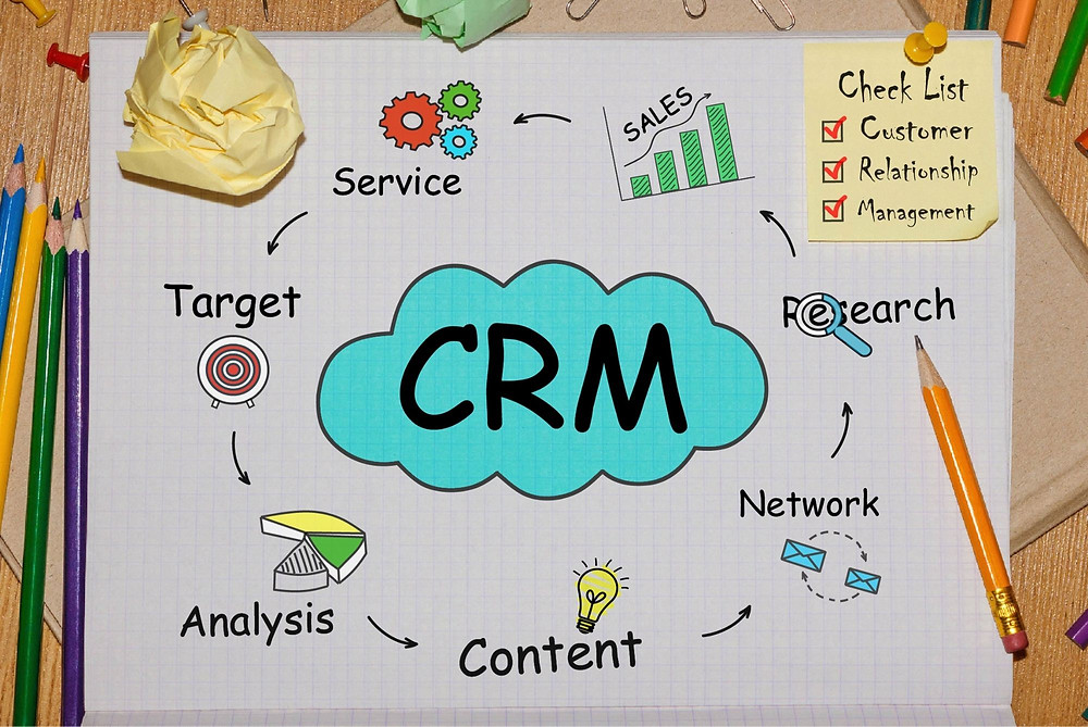 a diagram showing the flow for managing a CRM