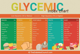 The Highs And Lows Of The Glycemic Index