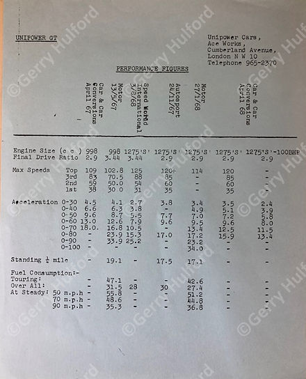 UWF Performance Figures 1969.jpg