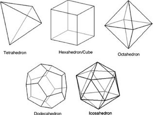 Euler, Cowell, Polyhedra and the Music Genome