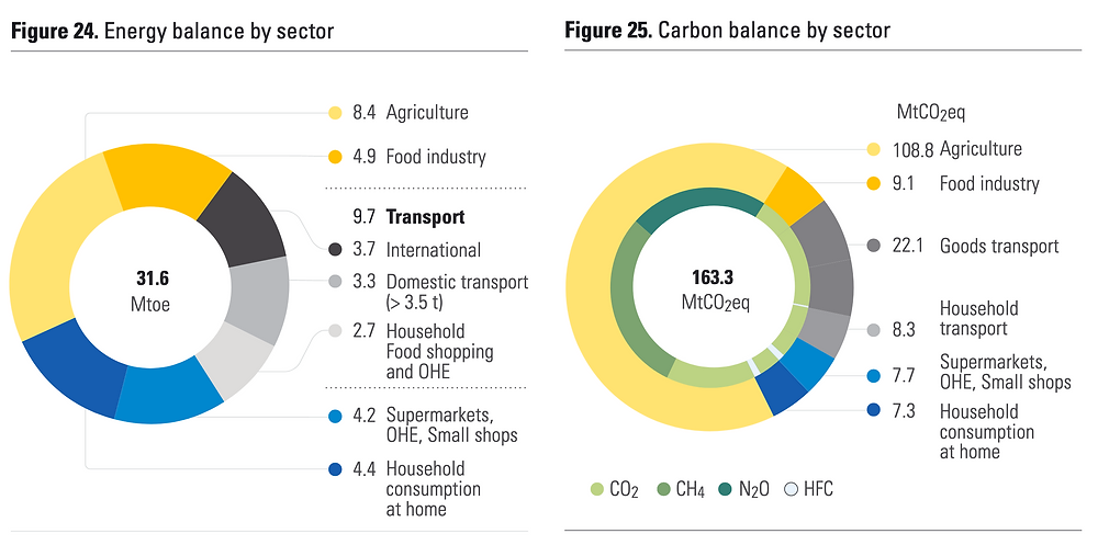 Empreinte énergétique et carbone globale de l'alimentation en France agriculture industrie household food shopping OHE supermarché gaz à effet de serre
