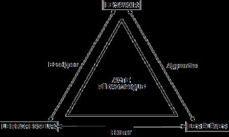 Triangle pédagogique : C'est un professeur qui forme un élève grâce à un savoir enseigné