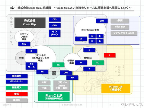 事業と組織体制図