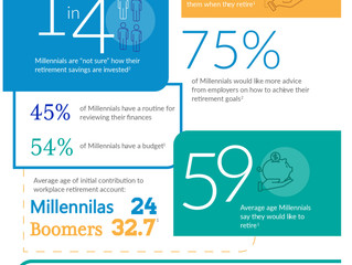 Millennials and Retirement