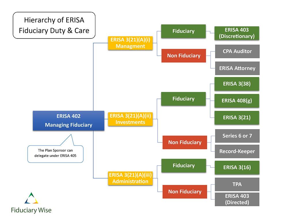 Hierarchy of ERISA