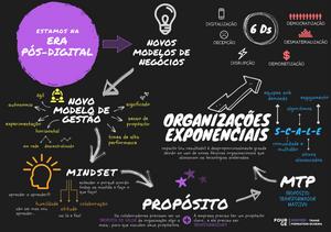 Trajeto para transformação de uma organização tradicional para uma organização exponencial - INSPIRE Transformation Schema - Fourge.