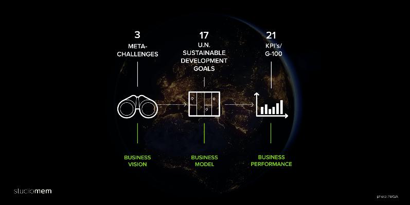Challenges, Goals, KPI's