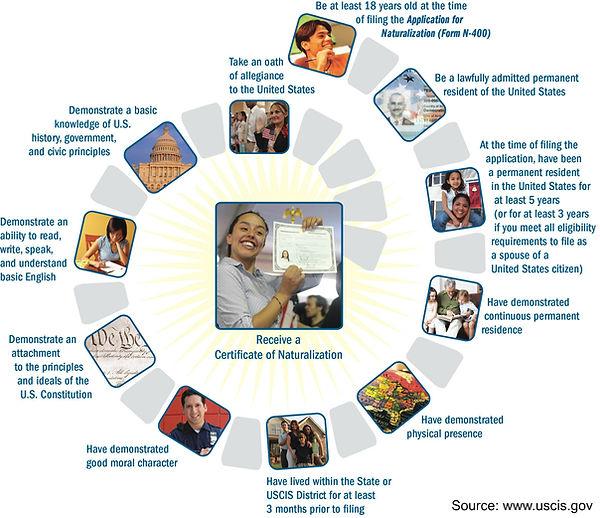 Path to Citizenship through Naturalization
